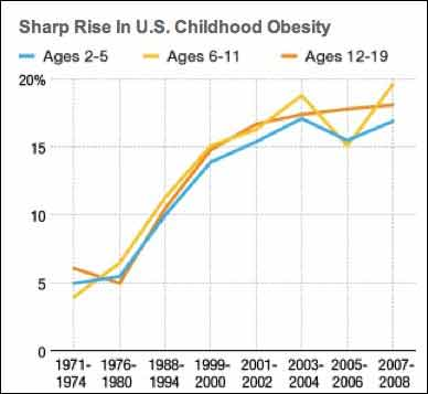 Notes Obesity is defined as body mass index greater than or equal to sex- and age-specific 95th percentile CDC growth charts from 2000. Source: Centers for Disease Control and Prevention Credit: Stephanie d'Otreppe/NPR