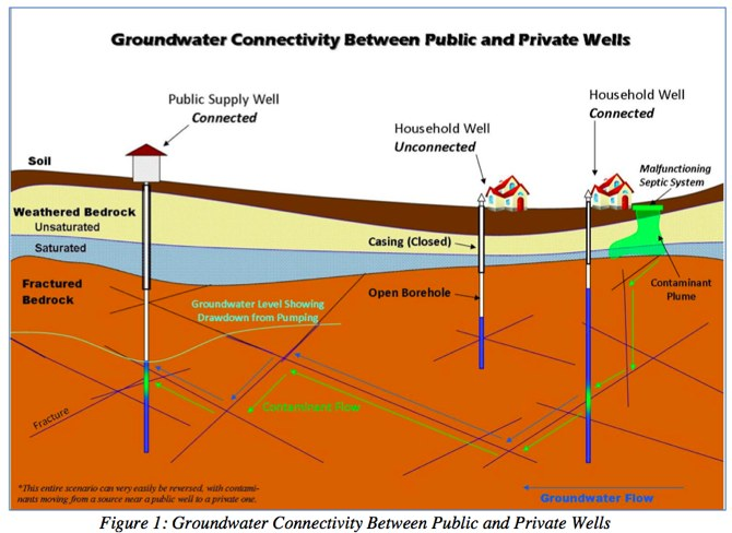 groundwater670